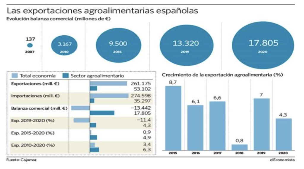 exportaciones empresas murcianas agroalimentarias
